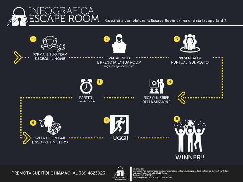 Infografica Escaperoom - FUGA